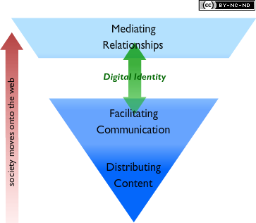 Digital Relationships in Context