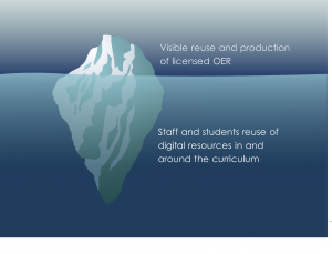 The iceberg of reuse