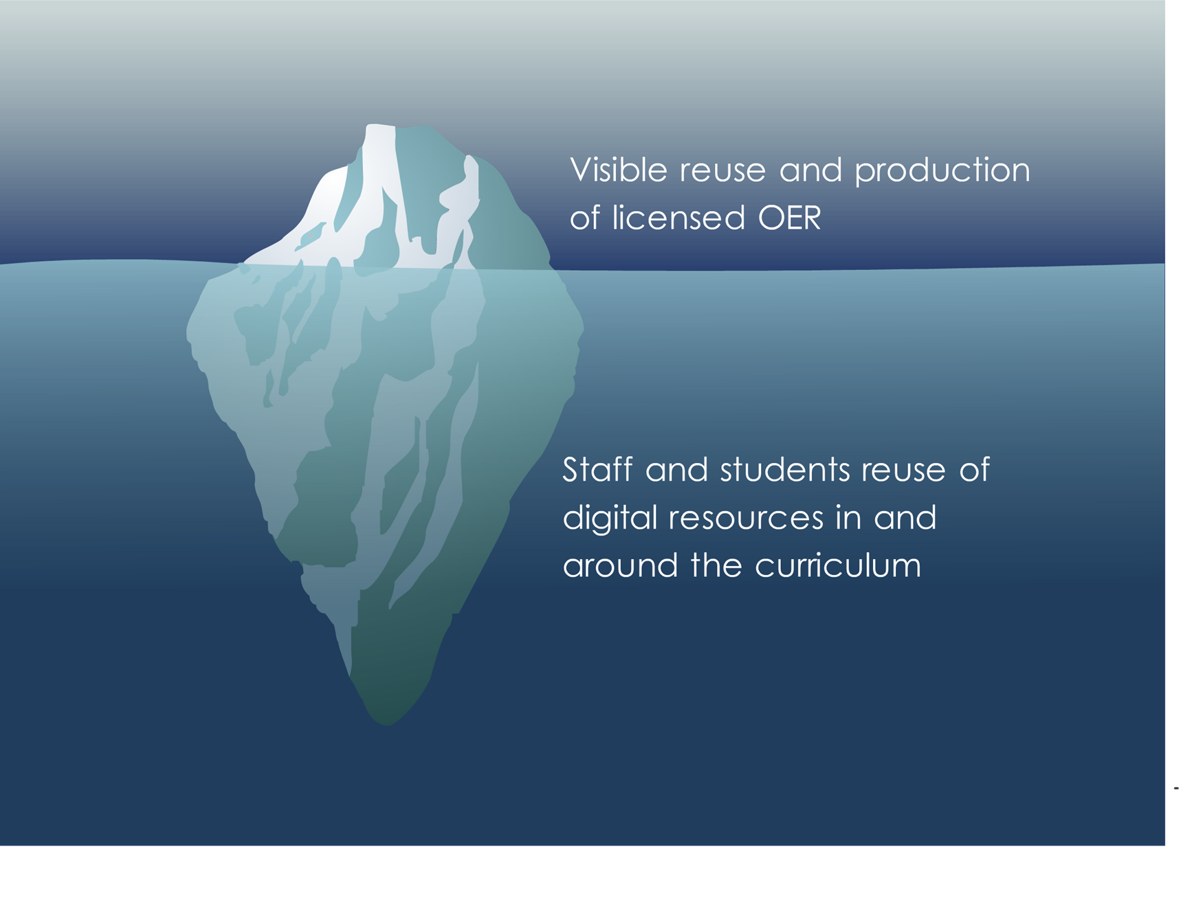 tall blog  the iceberg of reuse
