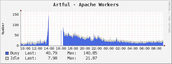 Can you see when our server got so busy it couldn't even send data to our logging software? :)